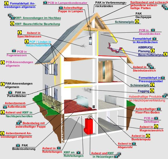 schadstoffhaus und seine enthaltenen m glichen schadstoffe. Black Bedroom Furniture Sets. Home Design Ideas